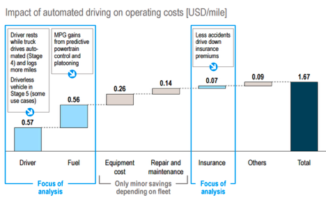Automated long-haul truck potential cost savings per mile