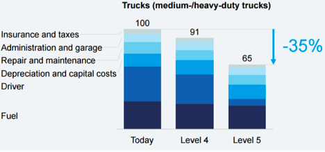 Potential savings of automated delivery vehicles as autonomy increases toward level 5 fully autonomous vehicles